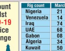 Les plates-formes pétrolières actives du Nigeria chutent de 24% à 16
