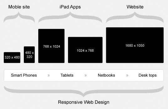 Responsive-Web-Design-stats