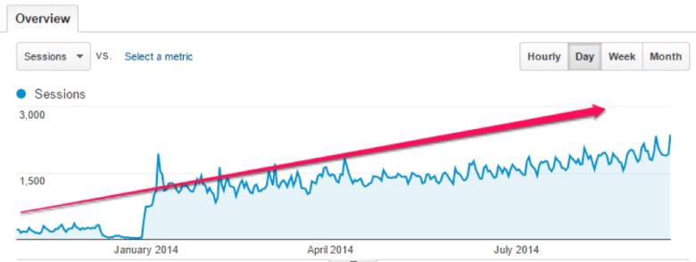 apennyshaved.com Panoramica sul traffico di Google Analytics