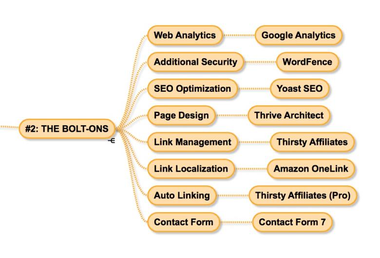 Framework di affiliazione 2 The Bolt-Ons
