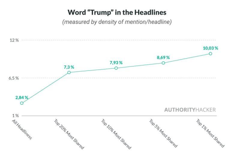 Parola Trump nei titoli