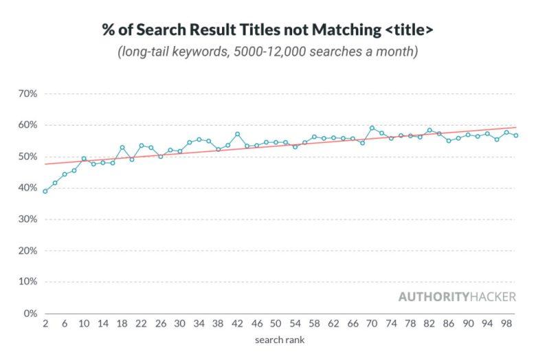 % Dei risultati di ricerca Titoli non corrispondenti