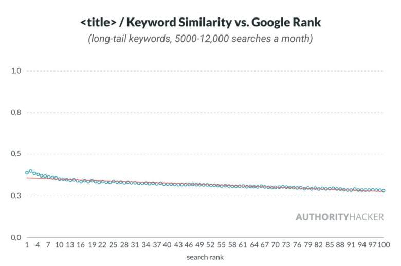 : Parola chiave Somiglianza rispetto a Google Rank