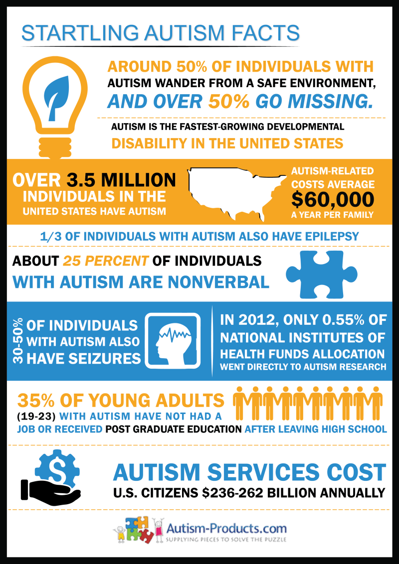 Startling Autism Facts