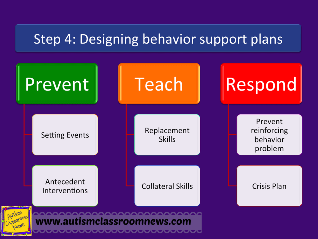 Classroom Design Strategies ~ Designing behavior support plans that work step of in