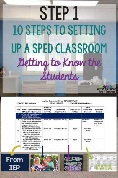 In order to create an effective special education classroom, first you have to know your student. Check out the teaching plan as a way to help you plan.