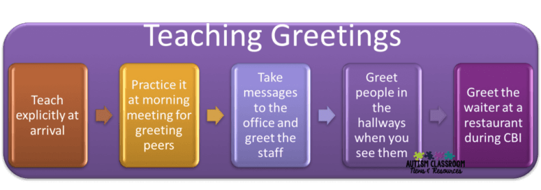 I know so many of us are working on teaching greetings to our students, so I've offered some tips of why they are an important starting point for social communication and ways to teach them effectively.