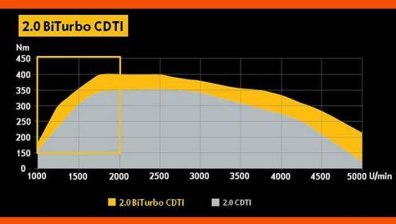 Różnice w przebiegu krzywej momentu obrotowego między modelami 2.0 CDTI a 2.0 CDTI biturbo