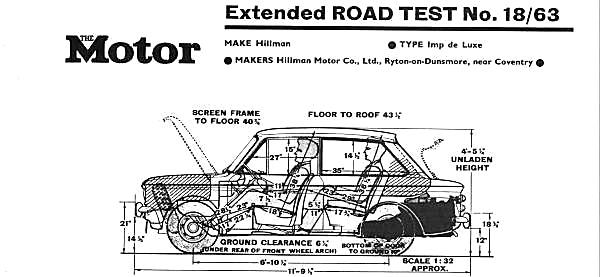 Revue Imp The Motor
