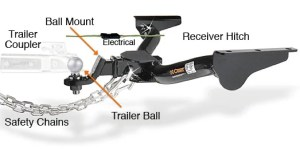 Hitch Buying Guide   Find The Best Trailer Hitch For Your