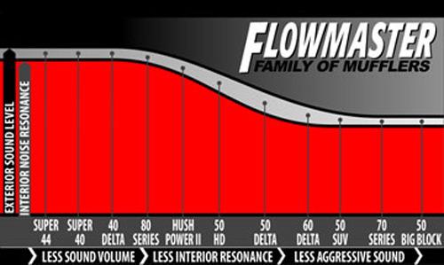 flowmaster 80 series muffler