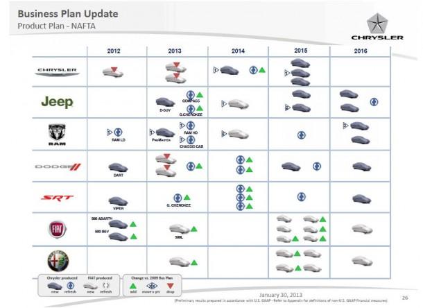 Chrysler Business plan