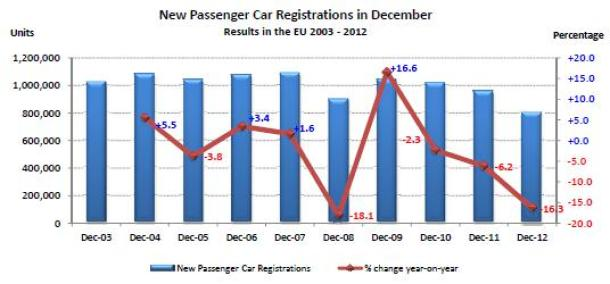 euro car sales 2012 (2)
