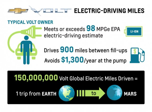 Chevrolet Volt owner infographic