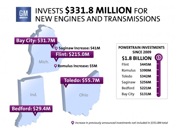 GM invests $331.8 million for new engines and transmissions
