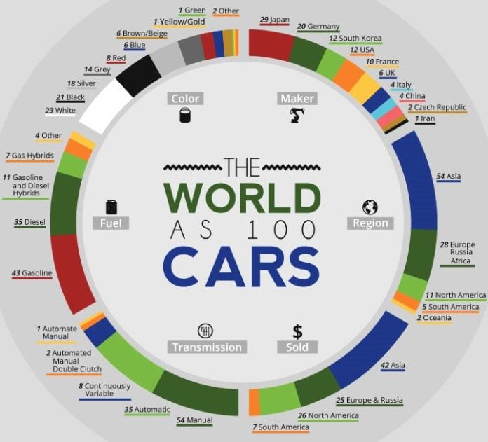 the-world-as-100-cars