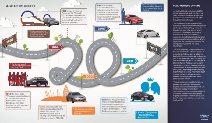 Ford Mondeo Infographics_storyboard_V09