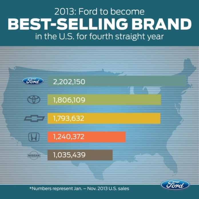 Ford Sales 2013 (1)