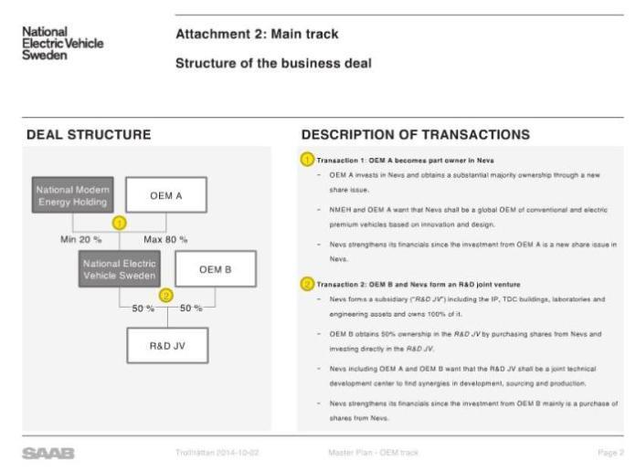 Saab NEVS reorganization plan (1)