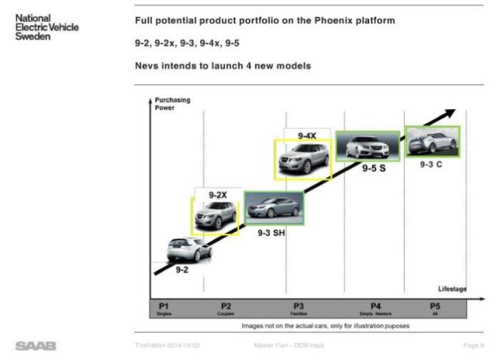 Saab NEVS reorganization plan (3)