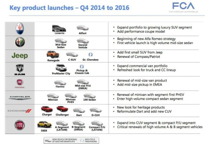 FCA brand future models