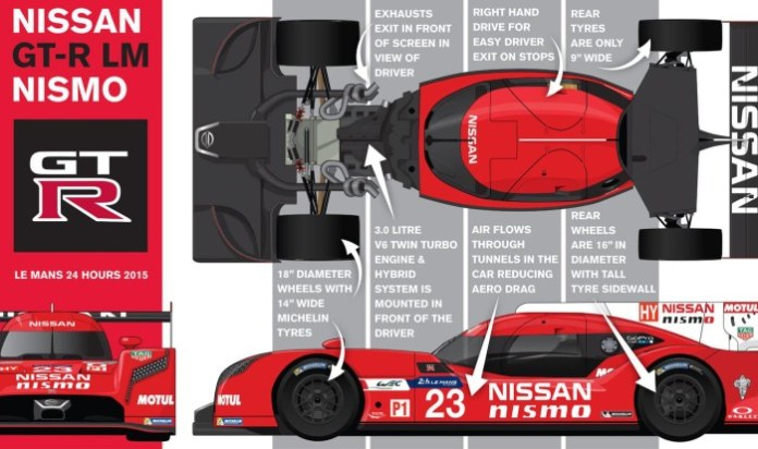 Nissan GT-R LM NISMO infographic