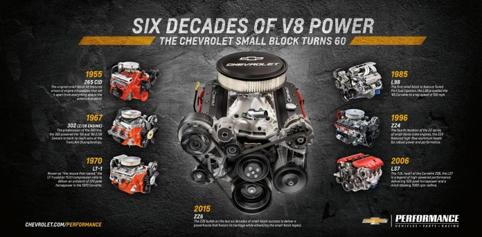 Chevrolet Performance ZZ6 crate engine