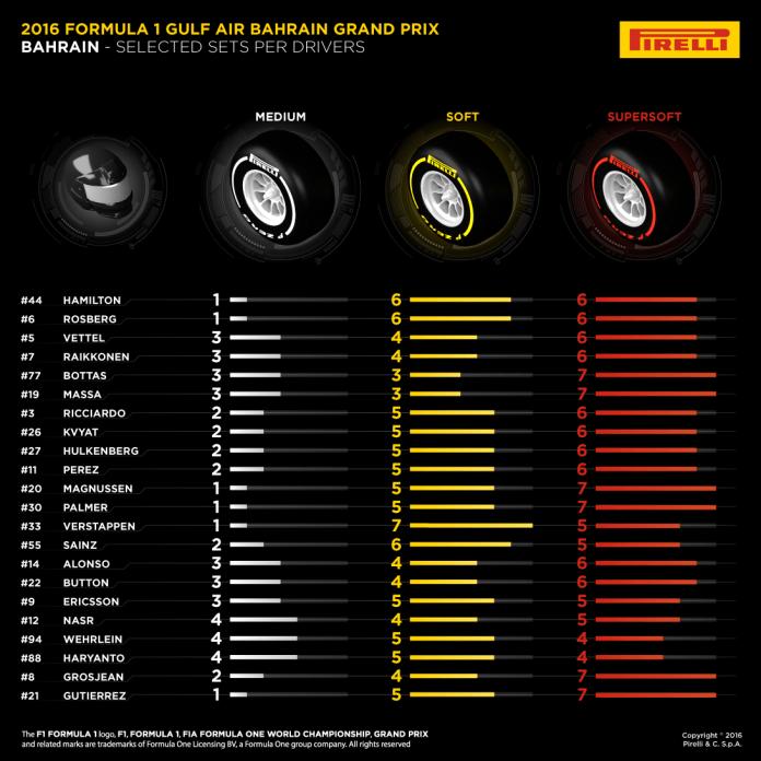 F1 Bahrain Pirelli Tyres