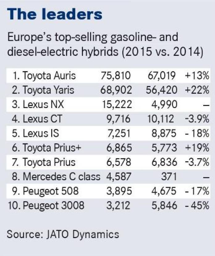 europe_hybrid_sales_01