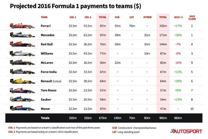 F1 Money