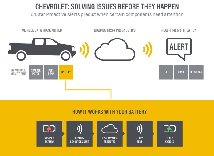 For Chevrolet drivers who opt-in to the service, OnStar Proactive Alerts continually monitors the health of the vehicle's starter motor, fuel pump and 12-volt battery. If anomalies are detected, OnStar will notify drivers to take their vehicle in for service, reducing unexpected repairs.
