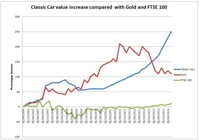 Classic-Car-5-year-value-increase