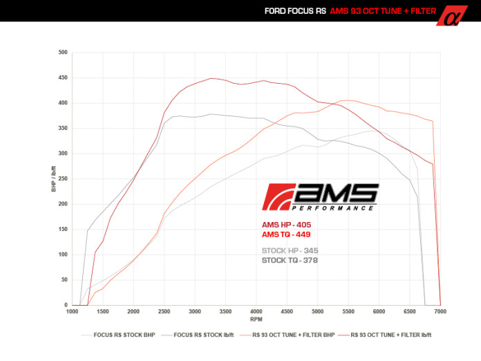 Focus_RS_Stock_vs_ams