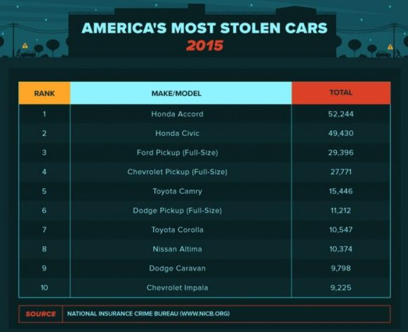 a-car-is-stolen-every-43-seconds-in-the-usa-see-the-real-map-of-gta_7