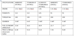 2014 Ford EcoSport specification table