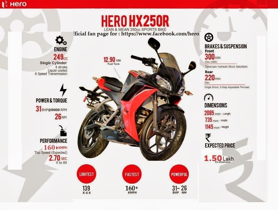 2014 hero HX250R spec sheet