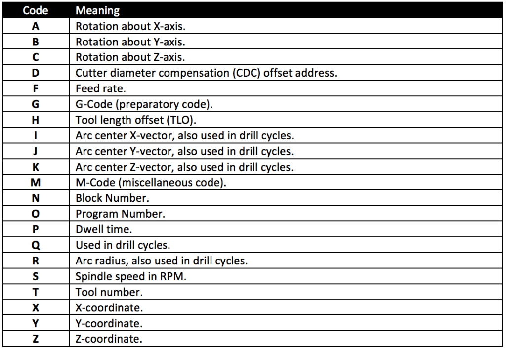 Examples of address code parameters