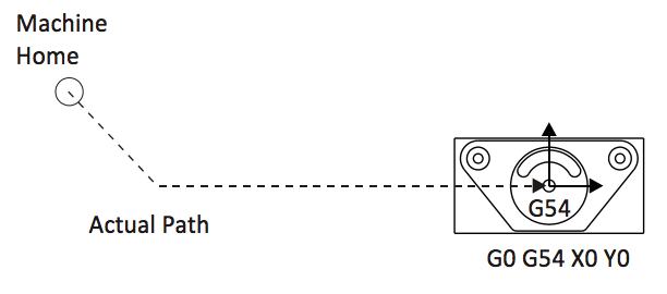 Diagram showing the motion of a G00 rapid move