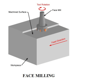 Diagram showing face mill engaging in face milling on a block of stock