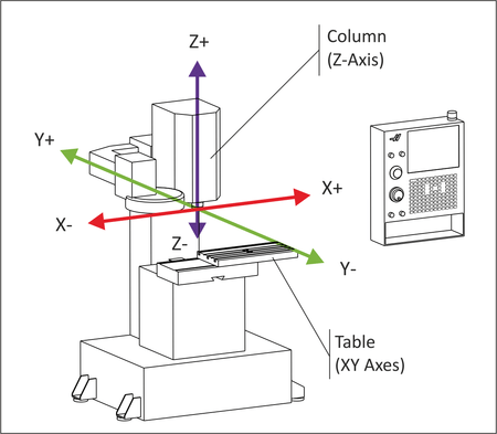 CNC milling machine axis alignment