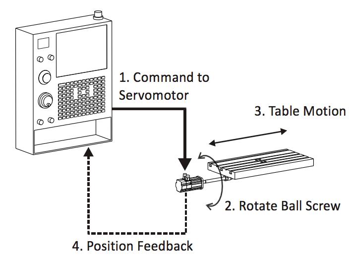 CNC machine servo control