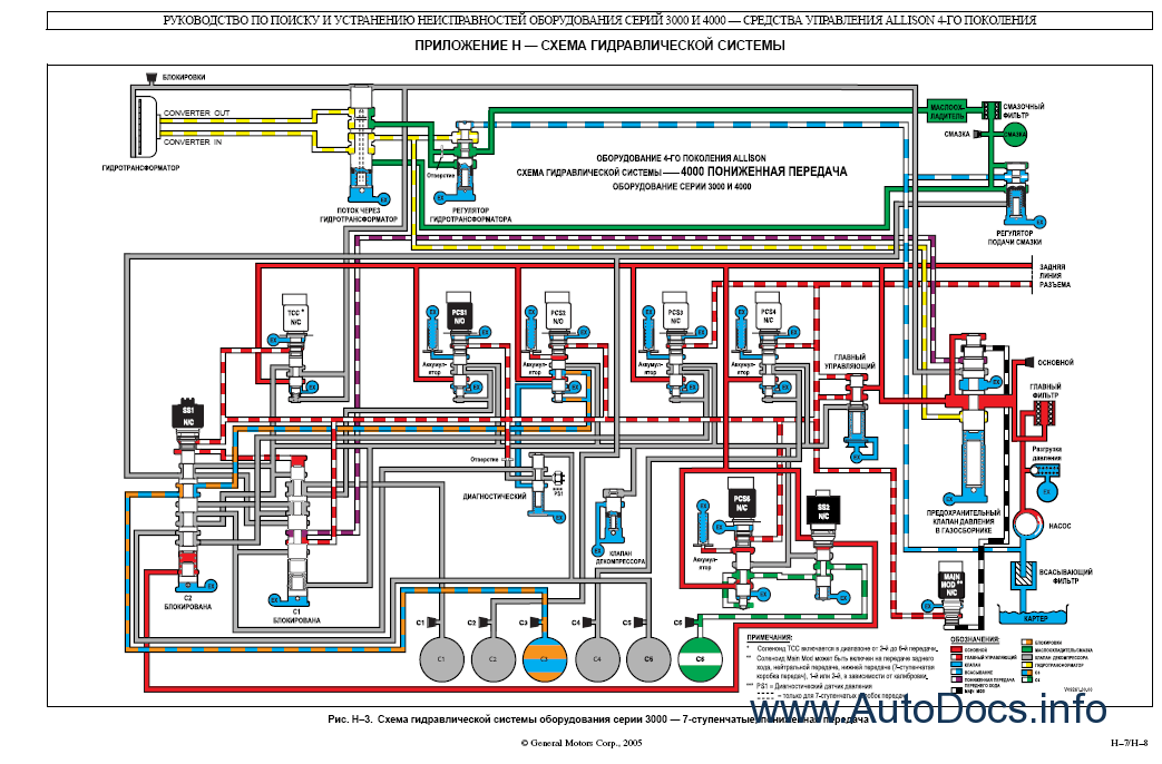 a41_thumb_tmpl_295bda720f3aee7c05630f3d8a6ca06b?resize=665%2C437 allison world transmission wiring diagram wiring diagram allison 3060 wiring diagram at gsmx.co