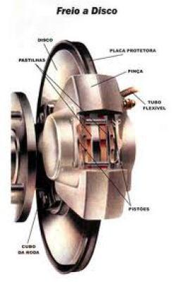 Esquema do sistema de freio a disco (pneusvisa.com.br)