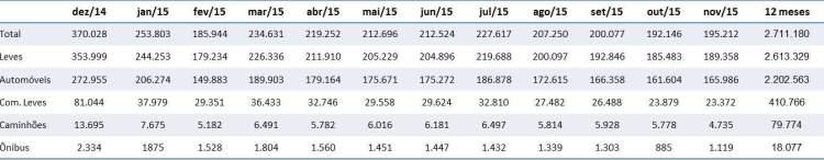 Licenciamento total de autoveículos novos 12 meses (Fonte: Anfavea)