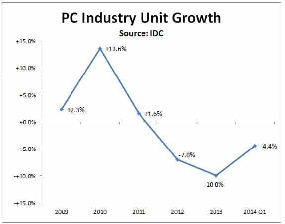 Crescimento de embarques de PC's novos