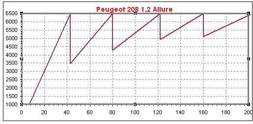 Dente de serra 208 1,2 PureTech