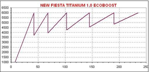 dente Fiesta EcoBoost 1,0 A