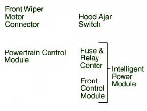 2001 Dodge Caravan Underhood Fuse Box Diagram – Auto Fuse Box Diagram