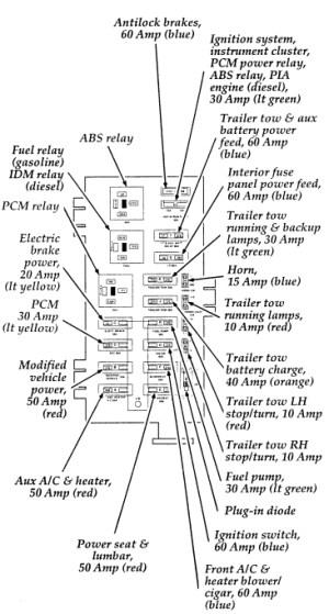 Ford FSeries F250 F250 Econoline – fuse box diagram (USA version) | Auto Genius