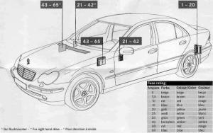 Mercedes C Class w203 AMG (C260 Sport 2006)  fuse box